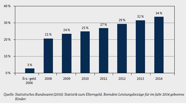 Statistik zum Elterngeld (2016)