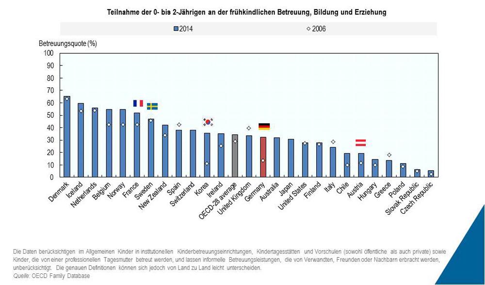 Grafik: Verdoppelung der Betreuungsquote seit Mitte der 2000er in Deutschland