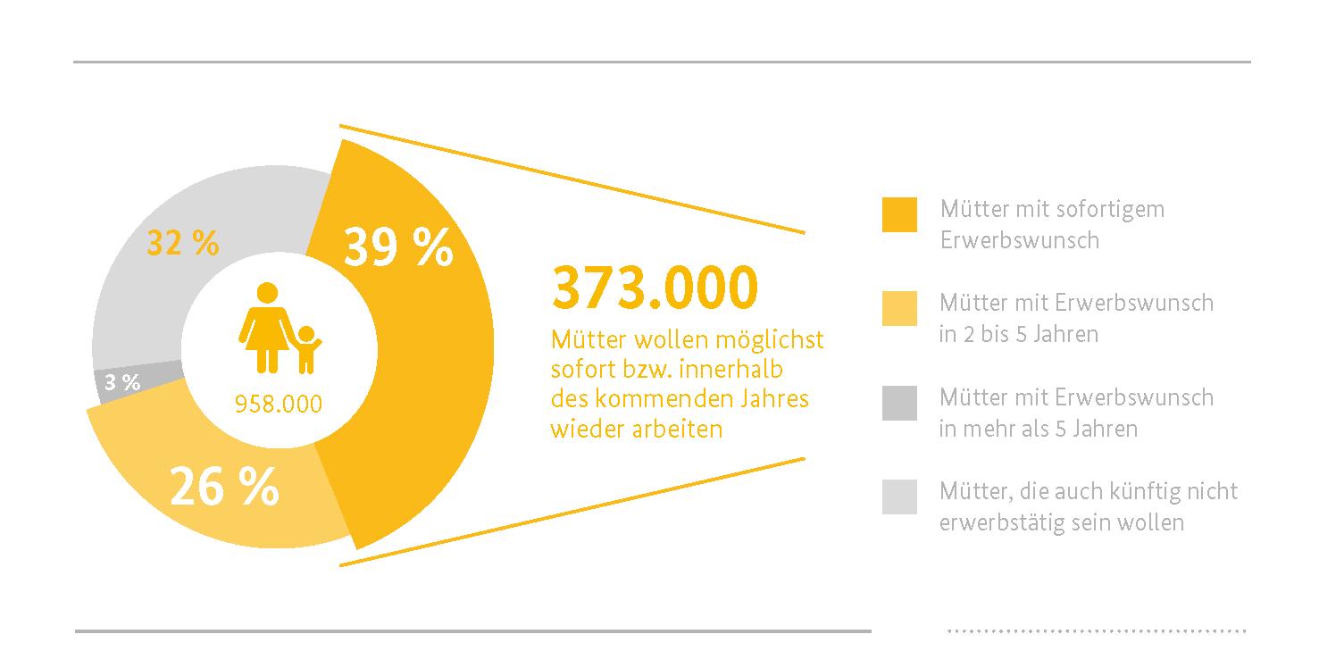 373.000 Mütter wollen möglichst sofort oder innerhalb des kommenden Jahres wieder arbeiten