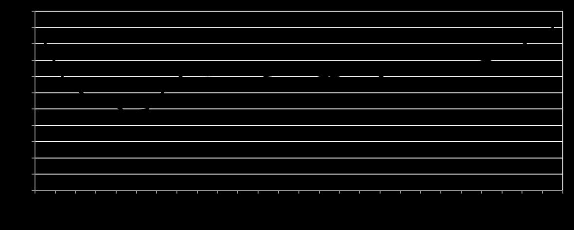 Verlaufdiagramm der Geburtenrate in Deutschland zwischen 1990 und 2015