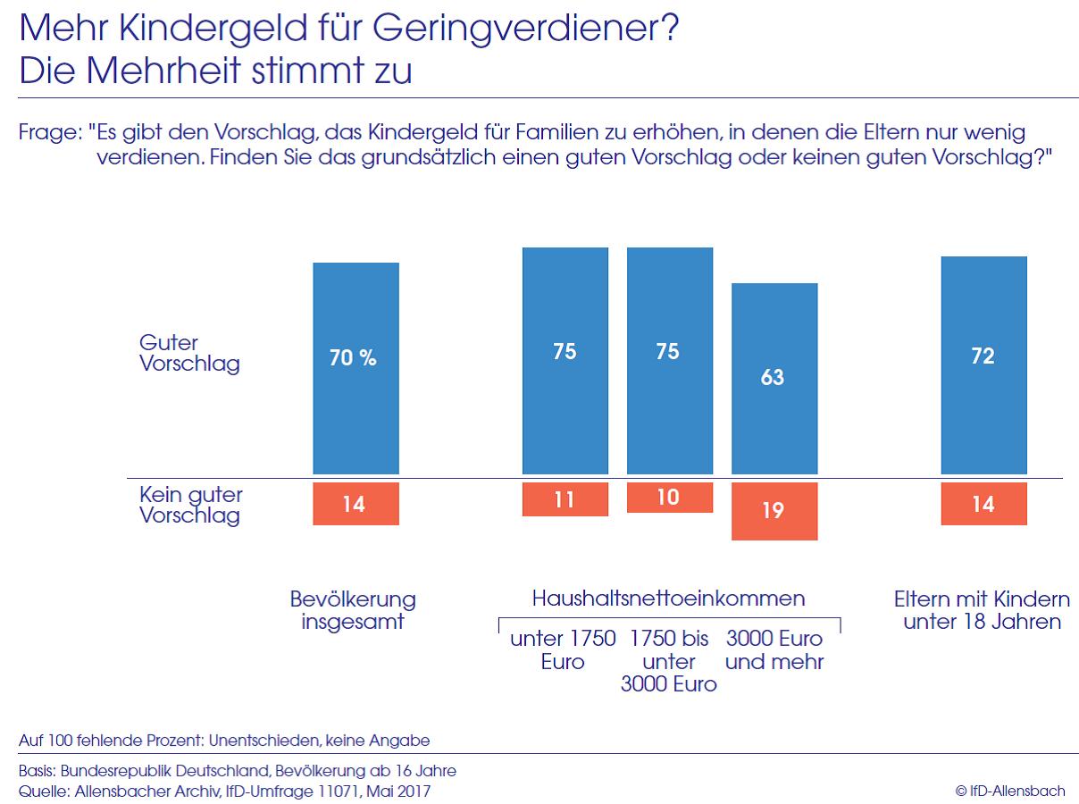 Säulendiagramm zeigt die Zustimmung der Bevölkerung zu einer einkommensabhängigen Erhöhung des Kindergelds