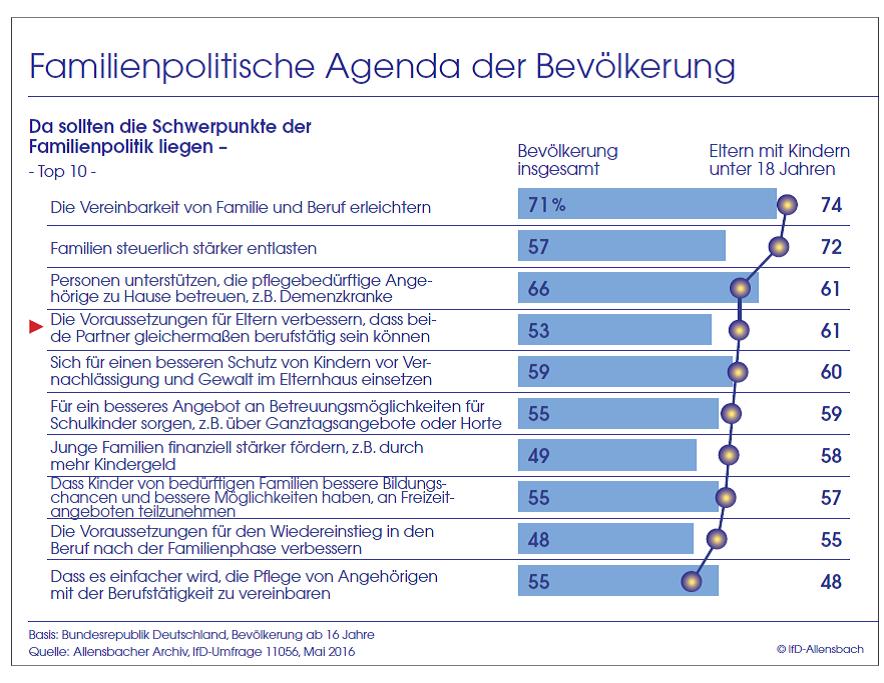 Balkendiagramm: Erleichterung der Vereinbarkeit von Familie und Beruf sollte Schwerpunkt von Familienpolitik sein