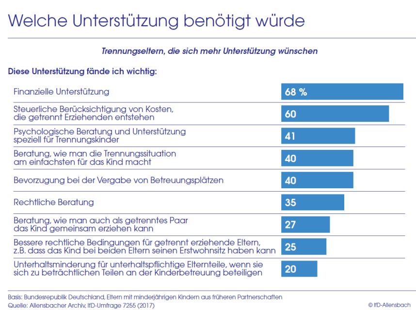 Balkendiagramm: Finanzielle Unterstützung finden Trennungseltern am wichtigsten