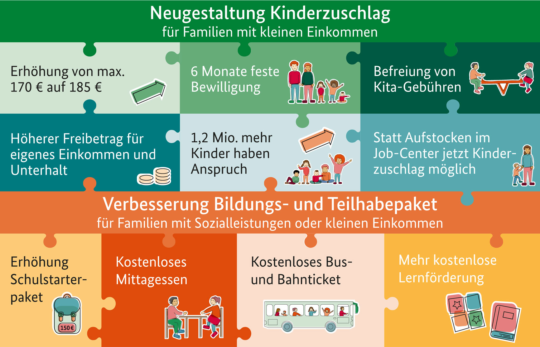 Das Bild zeigt grafisch als Puzzle aufbereitet die unterschiedlichen Komponenten des Starke-Familien-Gesetzes