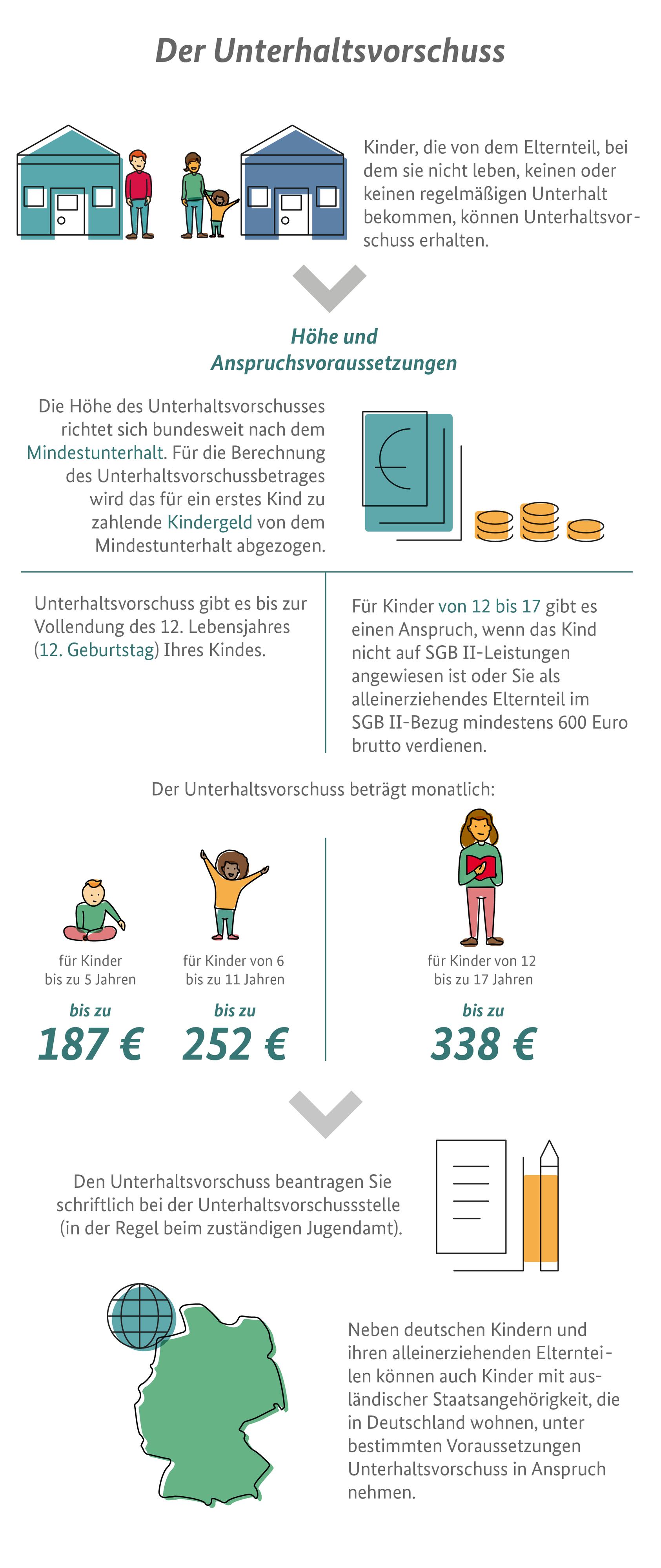 Die Infografik zeigt, wie hoch der Unterhaltsvorschuss ist und wer ihn erhalten kann