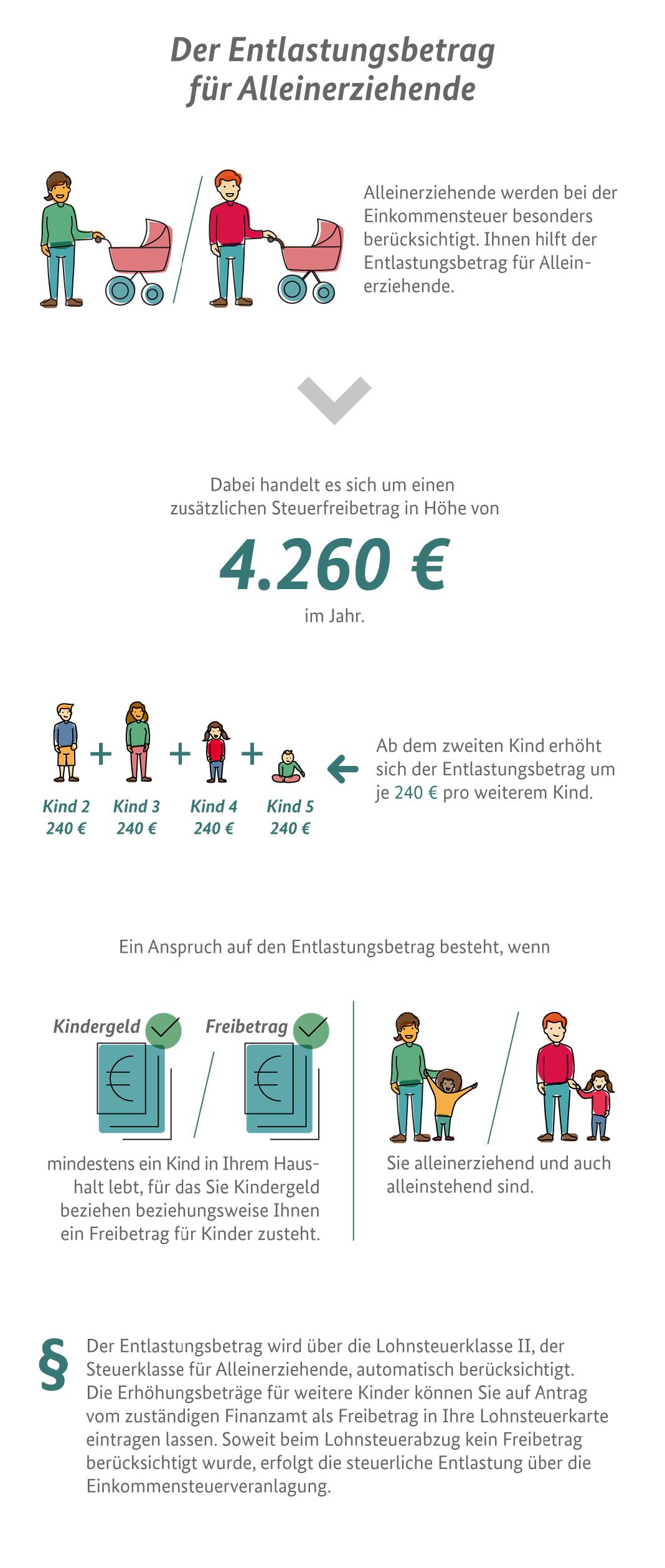 Die Infografik erklärt den Entlastungsbetrag für Alleinerziehende und wie hoch er ist