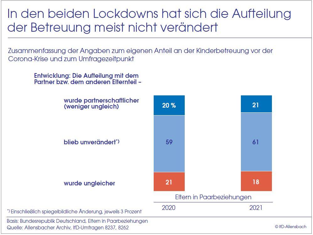 Grafik über die Aufteilung der Betreuung in den beiden Lockdowns