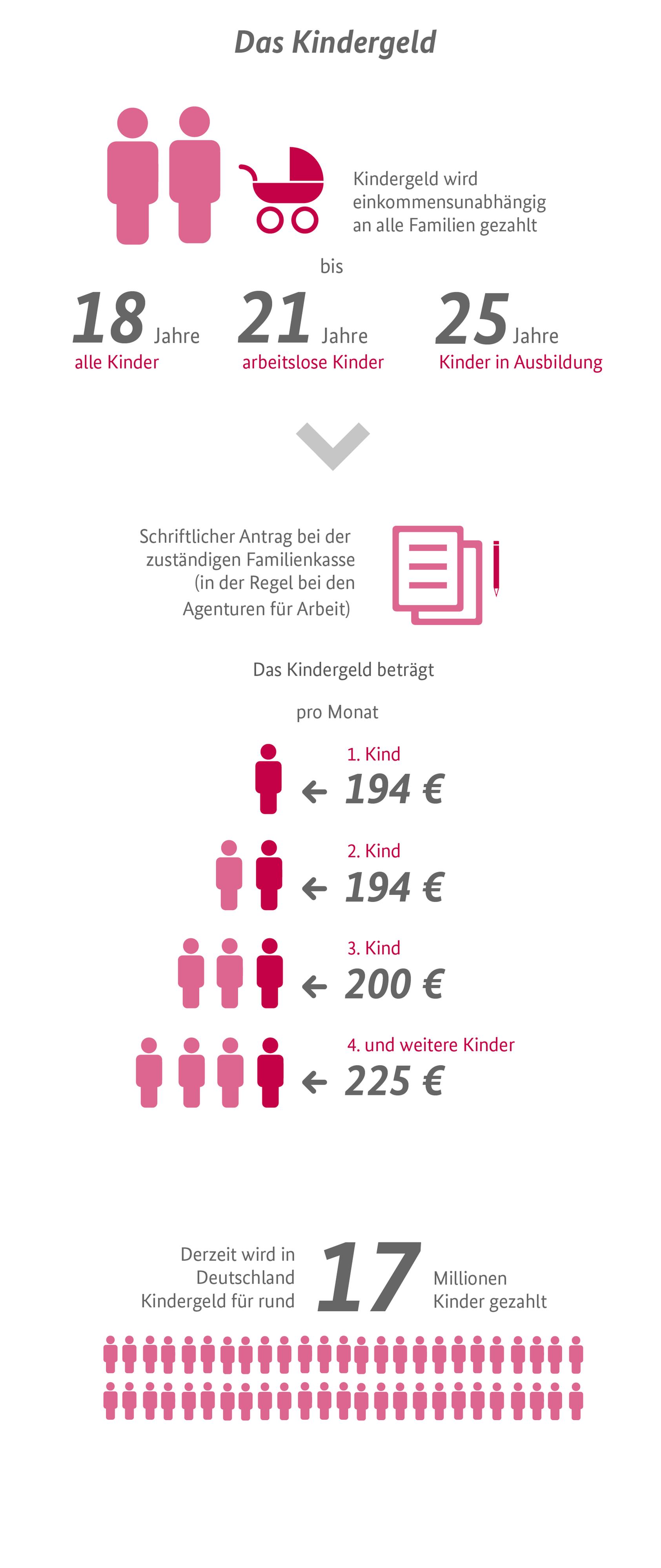 Erstes 2016 kindergeld kind Wieviel Kindergeld